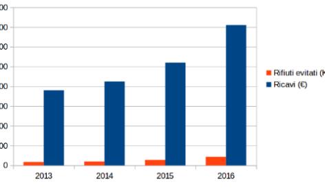 I dati 2013-2016