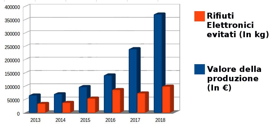 Grafioco Reware 2018